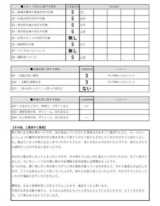 20210606川西市A様 火葬式・直葬のアンケート