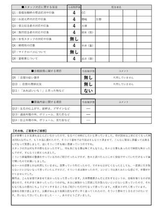 20210610京都市S様 火葬式・直葬のアンケート