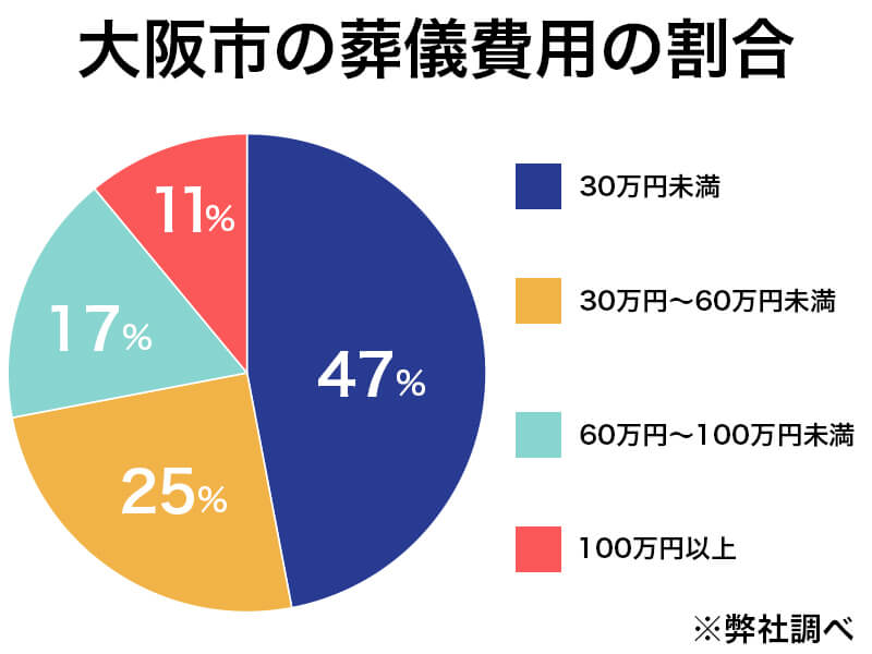 大阪市の葬儀費用の割合